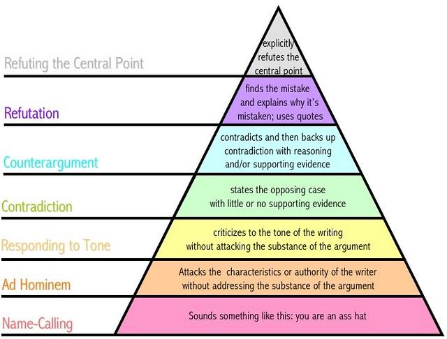 argumentpyramid