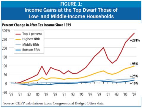 cbpp income inequality 2011